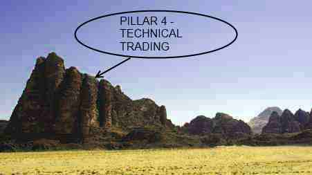 Pillar 4 - Easy Technical Trading