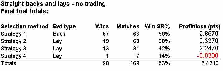 TTT Final Trial Totals (If Using Straight Backs And Lays Instead Of Trading)