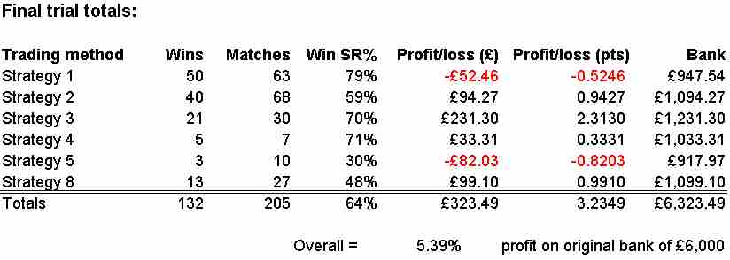 Final Financial Scores for the Total Tennis Trading trial