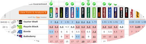 Oddschecker prices for 1.25 @ Market Rasen on 31st May 2013
