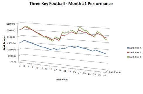 Three Key Football Month 1 Performance