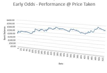 Early Odds - Trial Performance