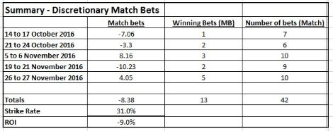 SAM Computer - Match Bets Summary