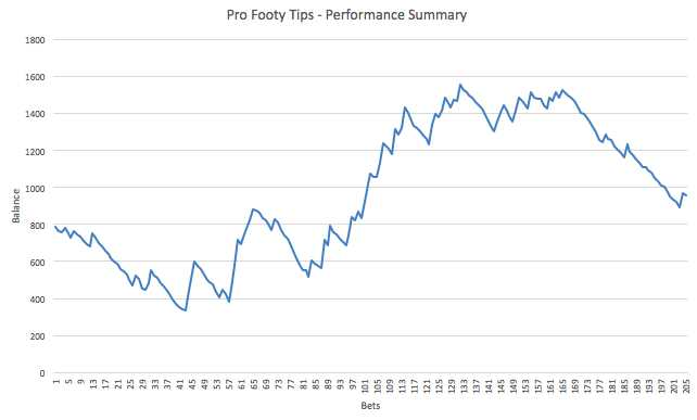 Pro Footy Tips - Performance Graph