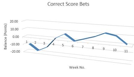 Correct Score Performance, Weeks 1 To 11
