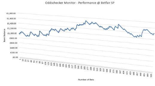Oddschecker Bet Monitor - Performance