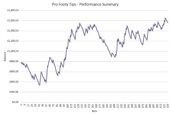 Pro Footy Tips - Performance Chart
