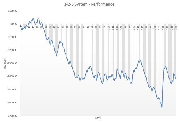1-2-3 System profit and loss chart