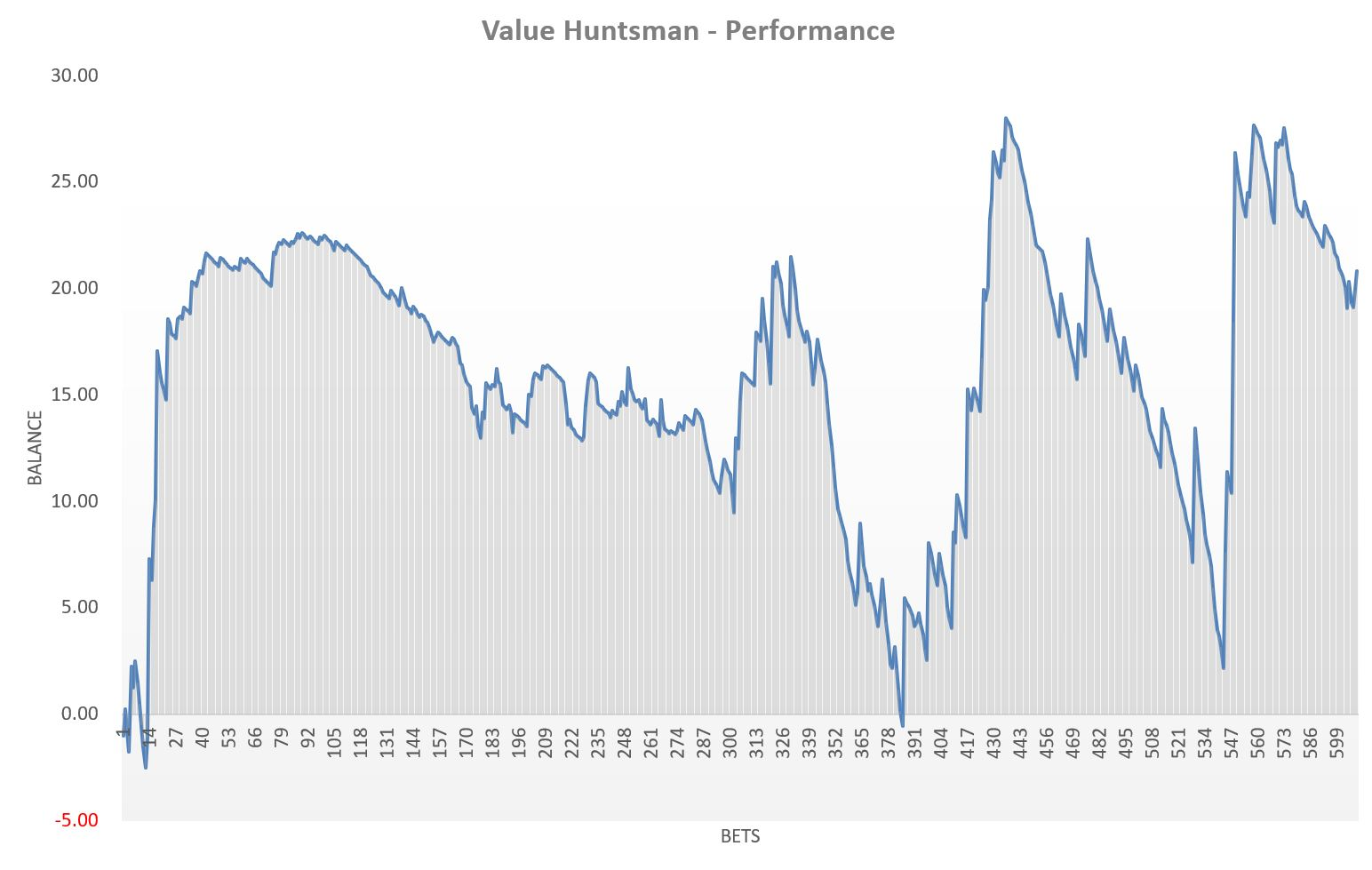 Value Huntsman
