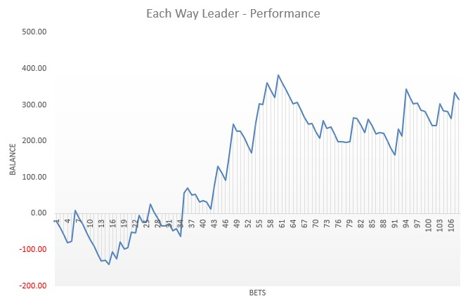 Each Way Leader review
