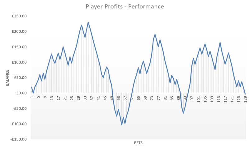 Player Profits review results graph